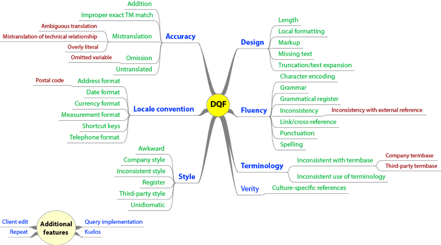 figure 3 taus dqf data quality framework masterword services