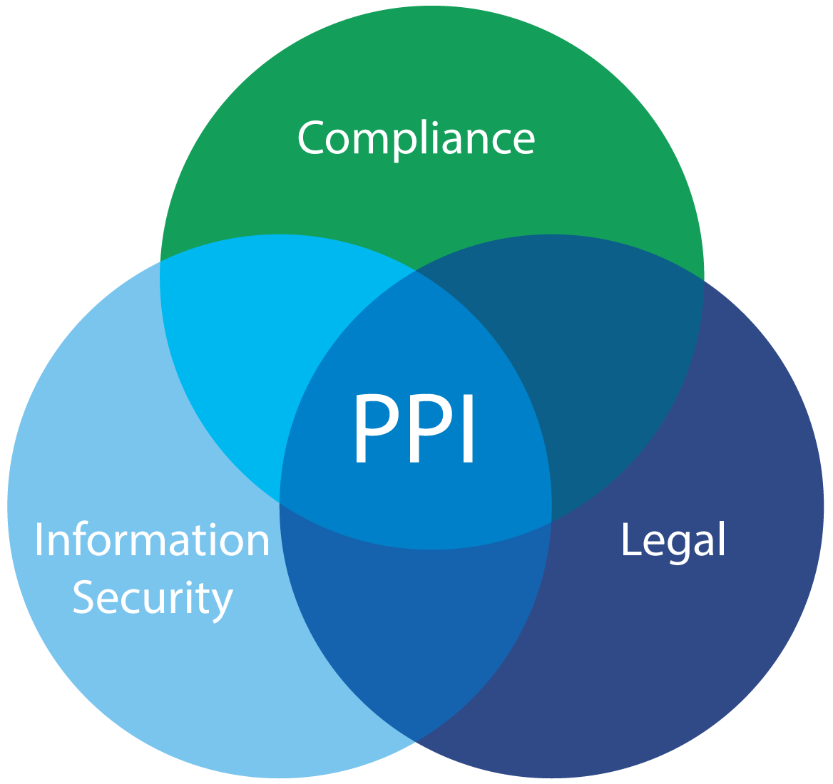 Ppi venn diagram masterword services name ccuart Gallery