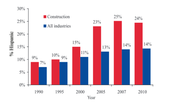 Hispanic workers as a percentage of construction and all industries, selected years, 1990-2010 (All employment)