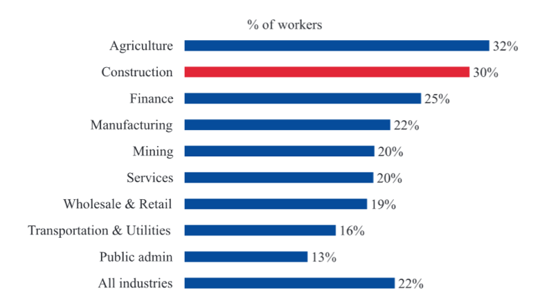 Percentage of Hispanic workers, by industry, 2010 (Production workers)