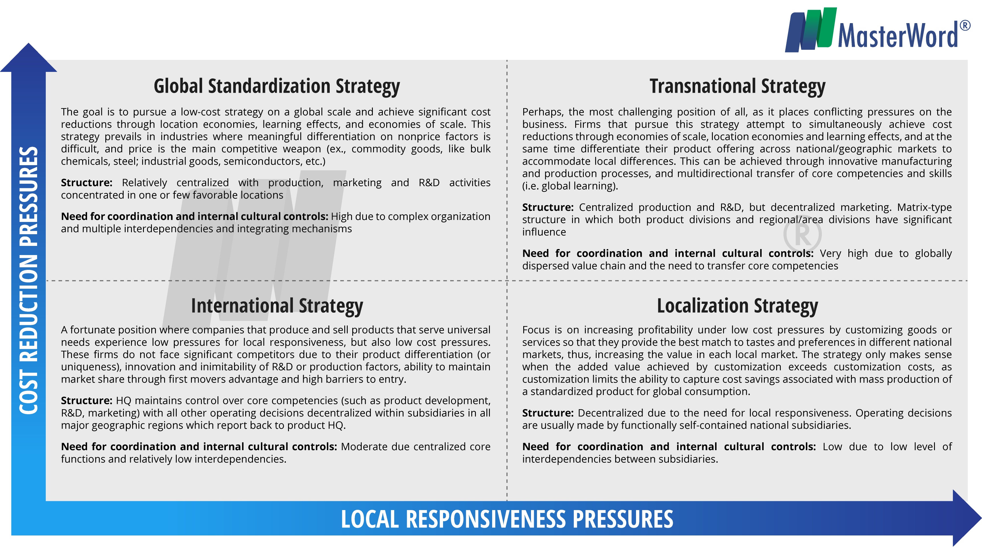 "choose a strategy localization strategy global standardization strategy Standardisation as a cost saving strategy standardisation involves using ""the same range of products, the same pricing, promotional and location strategies."