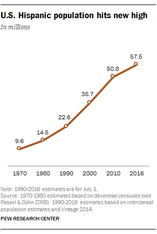Hispanic Workforce Population