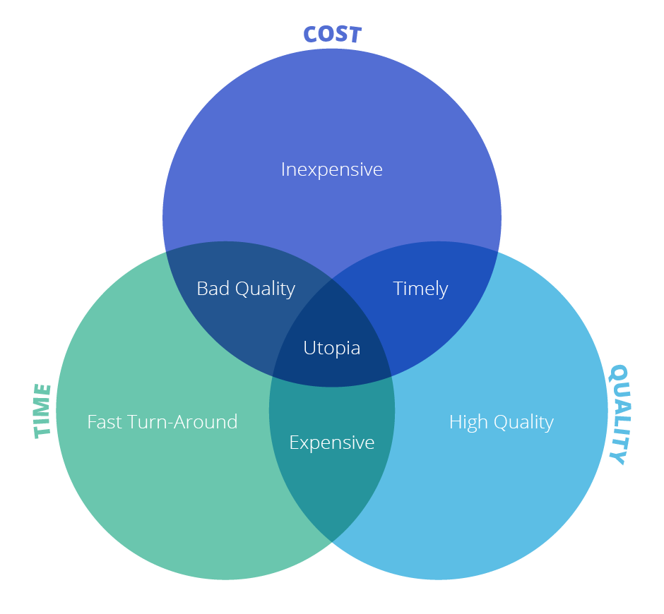 Localization Project Plan Venn Quality Time Busget 2