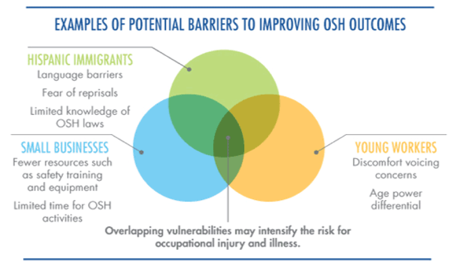 Potential-barriers-to-improving-OSH-outcomes