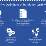 translation-quality-evaluate-definition